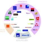 L'impact des banques en ligne sur le secteur bancaire